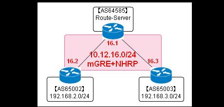 route-server-ipv4
